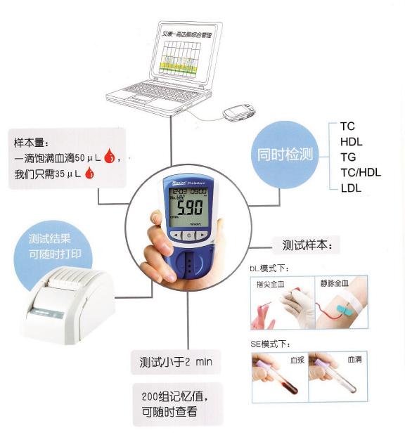 色影院日本av成人�9��y�d_艾康 电化式快速血脂分析仪